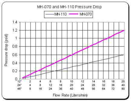 mh-graph2-pressure-drop